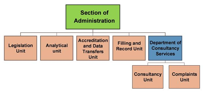 Section of Adminisrtation